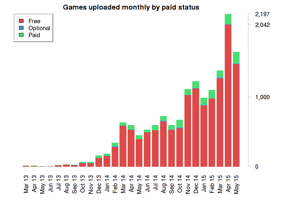 itch.io games by paid status